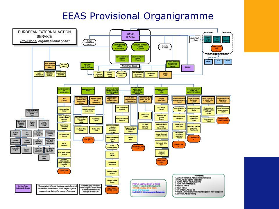 EEAS Provisional Organigramme