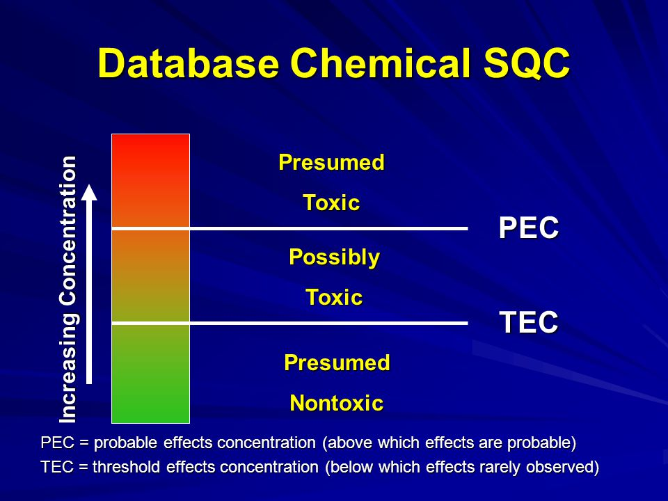 Database Chemical SQC PEC = probable effects concentration (above which effects are probable) TEC = threshold effects concentration (below which effects rarely observed) Increasing Concentration PresumedNontoxic PresumedToxic PossiblyToxic PEC TEC