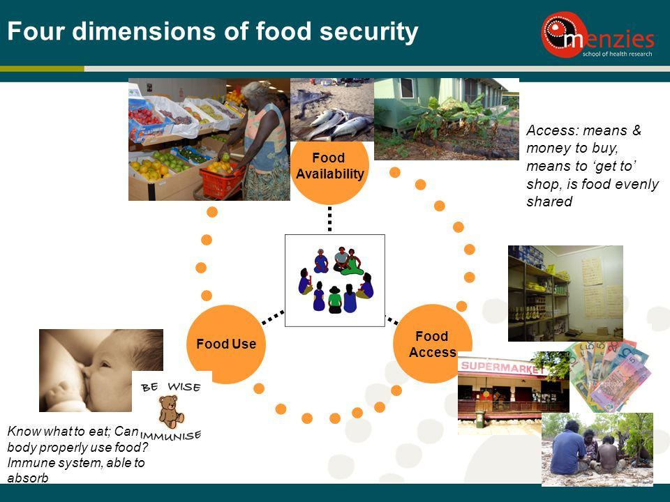 Four dimensions of food security Food Use Food Access Food Availability Food Security Access: means & money to buy, means to get to shop, is food evenly shared Know what to eat; Can body properly use food.