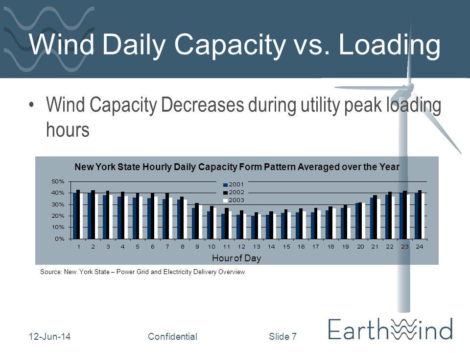 12-Jun-14Confidential Slide 7 Wind Daily Capacity vs.