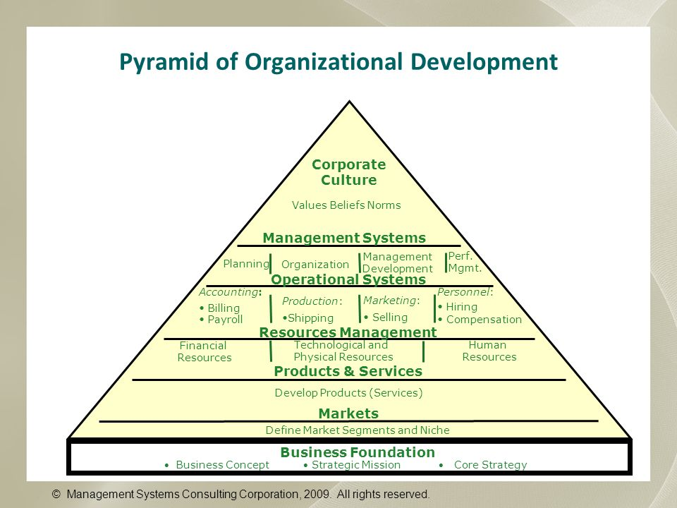 Pyramid of Organizational Development Personnel: Hiring Compensation Corporate Culture Values Beliefs Norms Management Systems Planning Organization M