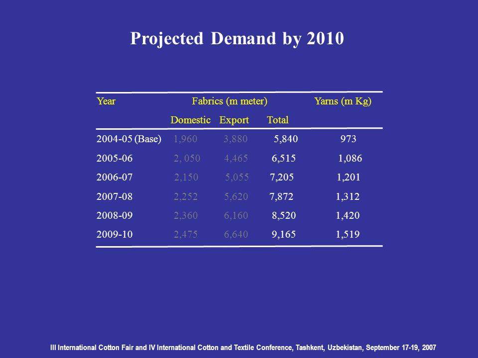III International Cotton Fair and IV International Cotton and Textile Conference, Tashkent, Uzbekistan, September 17-19, 2007 Projected Demand by 2010 YearFabrics (m meter) Yarns (m Kg) Domestic Export Total 2004-05 (Base) 1,960 3,880 5,840 973 2005-06 2, 050 4,465 6,515 1,086 2006-07 2,150 5,055 7,205 1,201 2007-08 2,252 5,620 7,872 1,312 2008-09 2,360 6,160 8,520 1,420 2009-10 2,475 6,640 9,165 1,519
