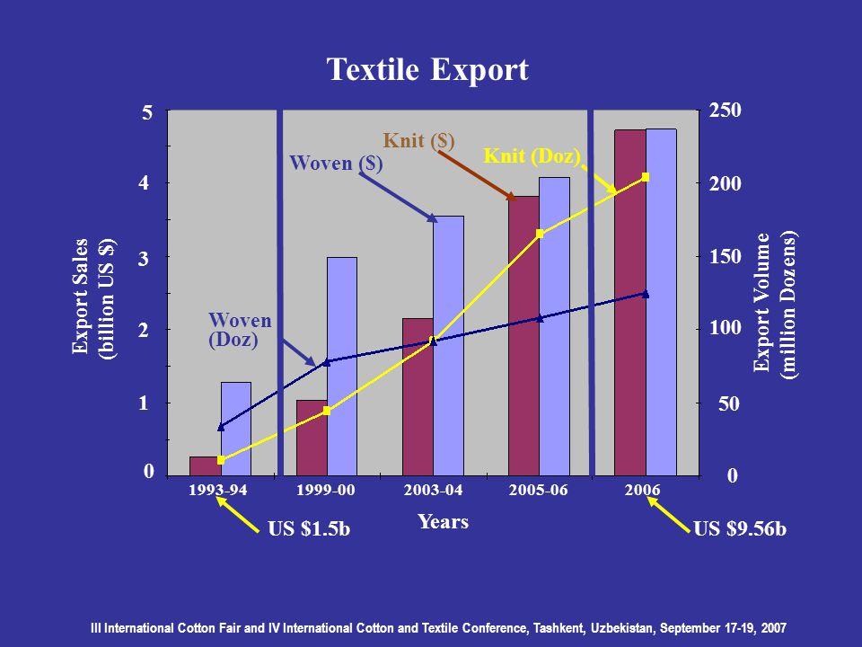 III International Cotton Fair and IV International Cotton and Textile Conference, Tashkent, Uzbekistan, September 17-19, 2007 Textile Export 1999-00 Export Sales (billion US $) 0 1 2 3 4 5 Years 0 50 100 150 200 250 Knit ($) Woven ($) Knit (Doz) Woven Export Volume (million Dozens) 2003-042005-06 20061993-94 (Doz) US $9.56bUS $1.5b