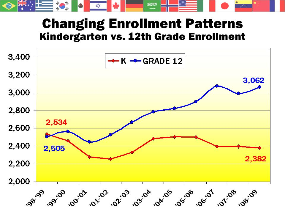 Changing Enrollment Patterns Kindergarten vs. 12th Grade Enrollment 2,534 2,505 3,062 2,382