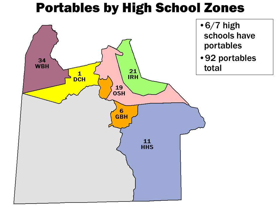 34 WBH 1 DCH 11 HHS 6 GBH 21 IRH 19 OSH Portables by High School Zones 6/7 high schools have portables 92 portables total
