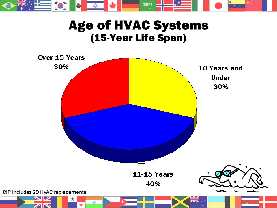 Age of HVAC Systems (15-Year Life Span) CIP includes 29 HVAC replacements