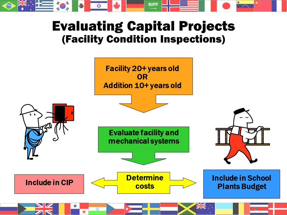 Evaluating Capital Projects (Facility Condition Inspections) Facility 20+ years old OR Addition 10+ years old Evaluate facility and mechanical systems Determine costs Include in CIP Include in School Plants Budget