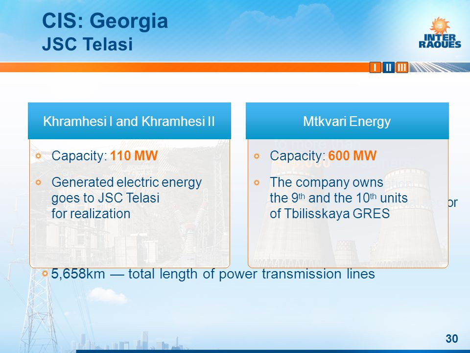 IIIIII 5,658km total length of power transmission lines Supplies electric energy to more than 410,000 consumers: 95% population 3.7% commercial sector Capacity: 600 MW The company owns the 9 th and the 10 th units of Tbilisskaya GRES 30 CIS: Georgia Capacity: 110 MW Generated electric energy goes to JSC Telasi for realization Khramhesi I and Khramhesi IIMtkvari Energy JSC Telasi