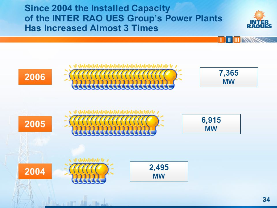 IIIIII Since 2004 the Installed Capacity of the INTER RAO UES Groups Power Plants Has Increased Almost 3 Times 34 2004 2005 2006 2,495 MW 6,915 MW 7,365 MW
