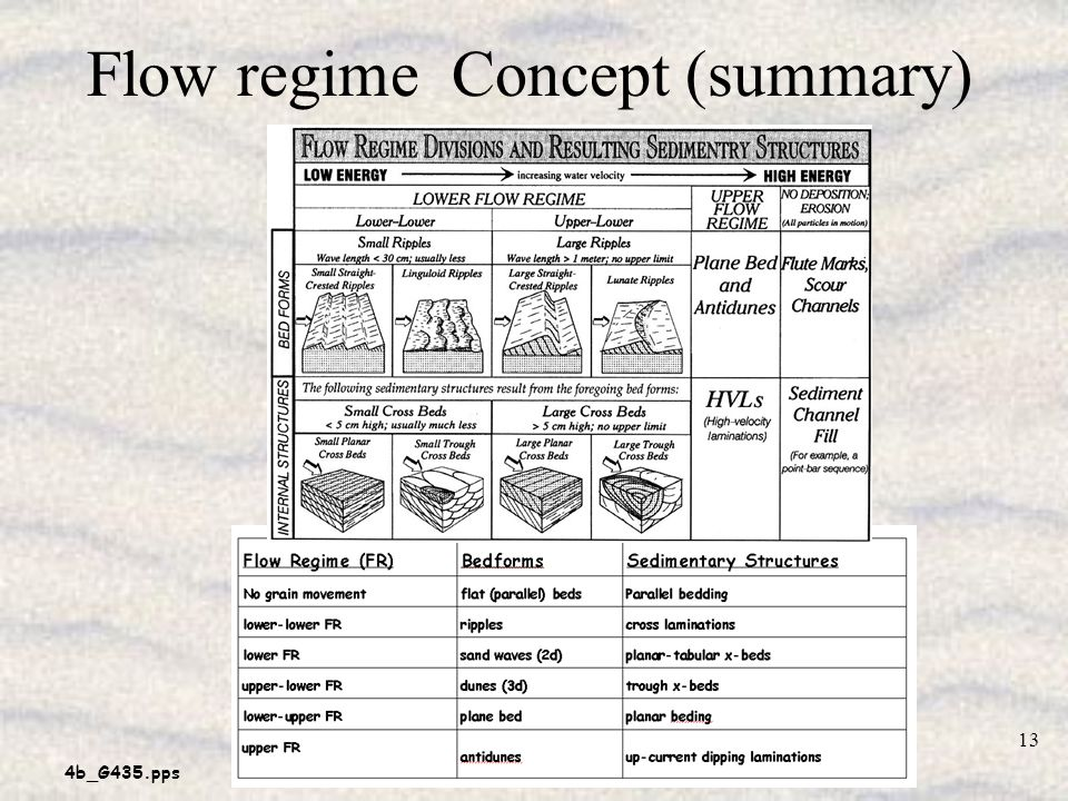 4b_G435.pps 13 Flow regime Concept (summary)