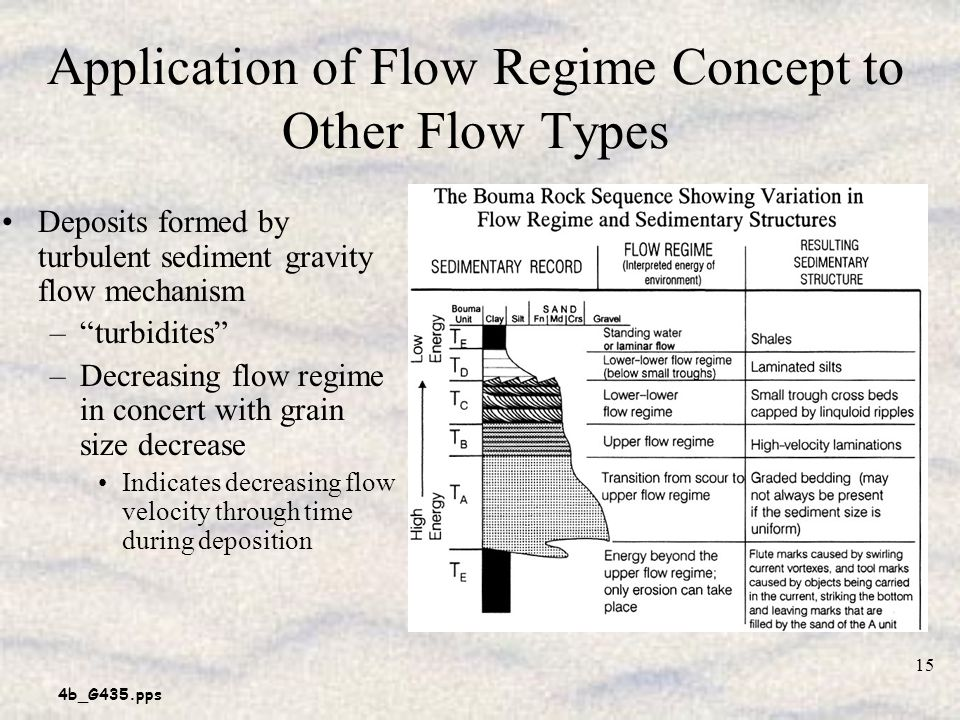 4b_G435.pps 15 Application of Flow Regime Concept to Other Flow Types Deposits formed by turbulent sediment gravity flow mechanism –turbidites –Decreasing flow regime in concert with grain size decrease Indicates decreasing flow velocity through time during deposition