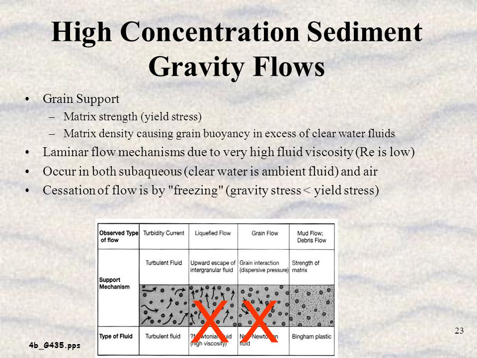 4b_G435.pps 23 High Concentration Sediment Gravity Flows Grain Support –Matrix strength (yield stress) –Matrix density causing grain buoyancy in excess of clear water fluids Laminar flow mechanisms due to very high fluid viscosity (Re is low) Occur in both subaqueous (clear water is ambient fluid) and air Cessation of flow is by freezing (gravity stress < yield stress) XX