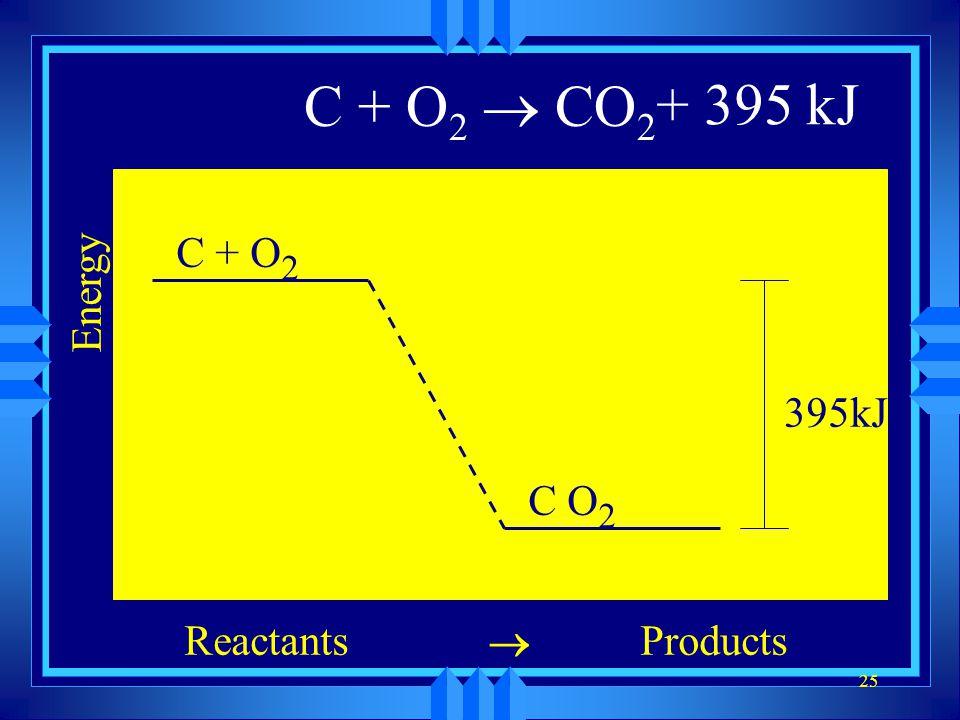25 C + O 2 CO 2 Energy ReactantsProducts C + O 2 C O 2 395kJ + 395 kJ
