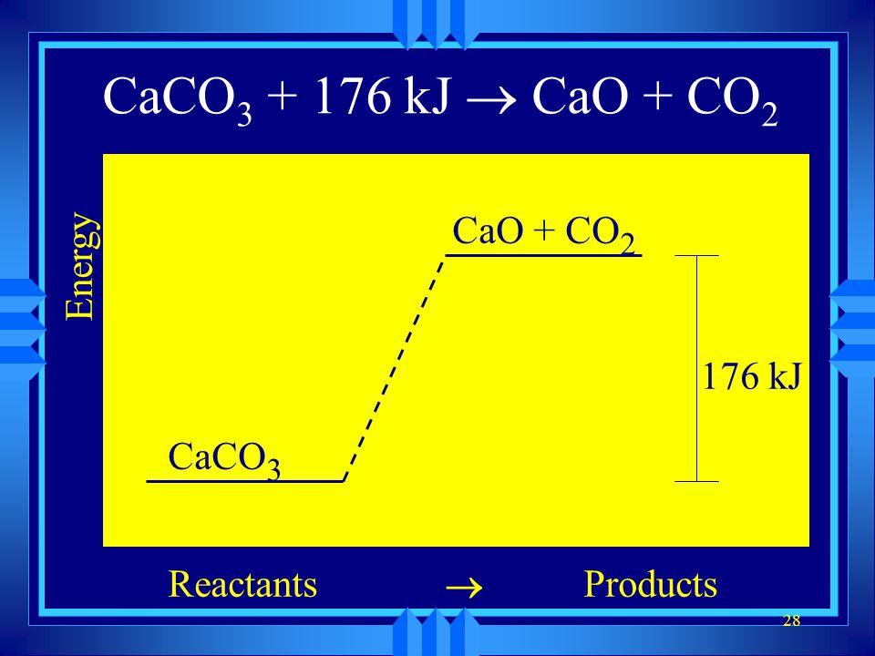 28 CaCO 3 CaO + CO 2 Energy ReactantsProducts CaCO 3 CaO + CO 2 176 kJ CaCO 3 + 176 kJ CaO + CO 2