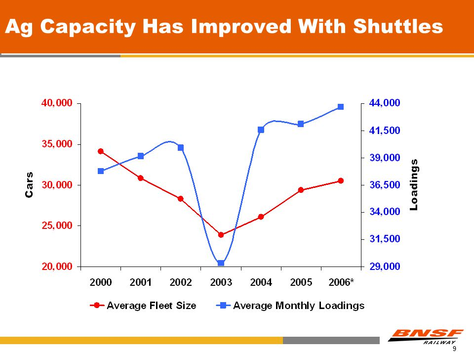 9 Fleet Size Unit Capacity Ag Capacity Has Improved With Shuttles