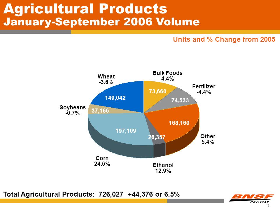 2 Total Agricultural Products: 726,027 +44,376 or 6.5% Wheat -3.6% Corn 24.6% Bulk Foods 4.4% Fertilizer -4.4% Other 5.4% 149,042 37,166 Soybeans -0.7% 73,660 74,533 168,160 197,109 Agricultural Products January-September 2006 Volume Units and % Change from 2005 26,357 Ethanol 12.9%