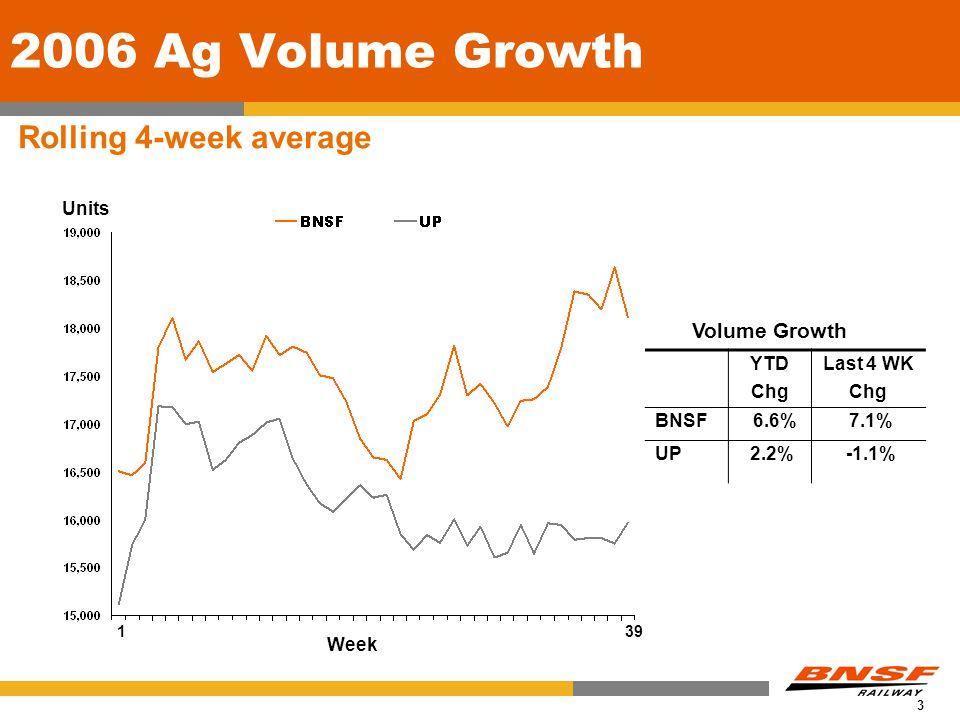 3 2006 Ag Volume Growth Rolling 4-week average Volume Growth Week Units 39 1 YTD Chg Last 4 WK Chg BNSF 6.6% 7.1% UP 2.2% -1.1%