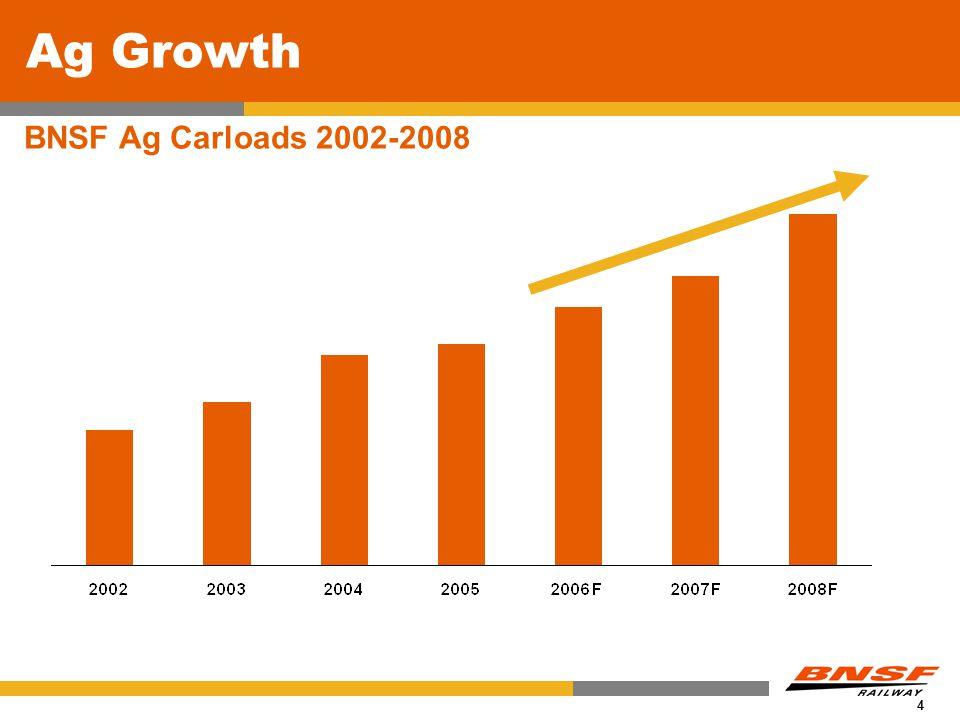 4 BNSFs Mid and Short-Term Leased Fleet Ag Growth BNSF Ag Carloads 2002-2008