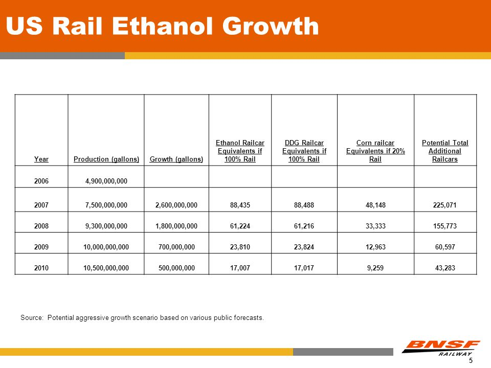 5 US Rail Ethanol Growth Source: Potential aggressive growth scenario based on various public forecasts.