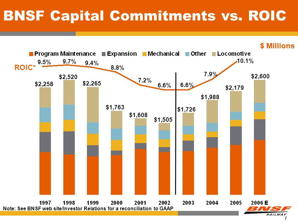7 Capital Commitments BNSF Capital Commitments vs. ROIC $ Millions $2,258 $2,520 $2,265 $1,763 $1,608 $1,505 $1,726 $1,988 $2,179 $ Millions ROIC* 6.6
