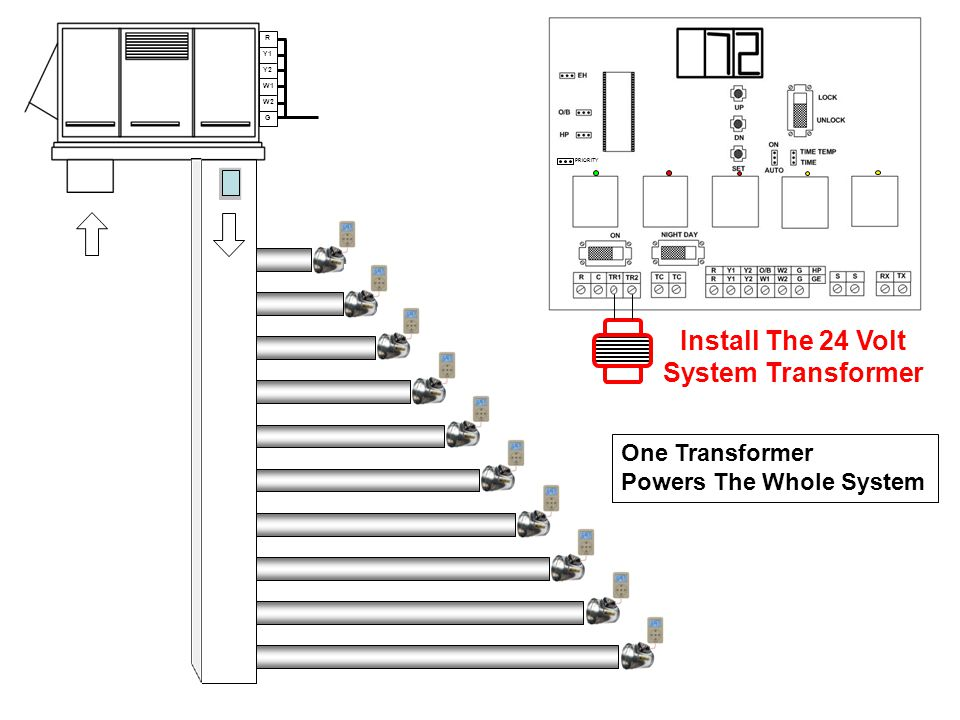 R Y1 Y2 W1 W2 G Install The 24 Volt System Transformer One Transformer Powers The Whole System PRIORITY