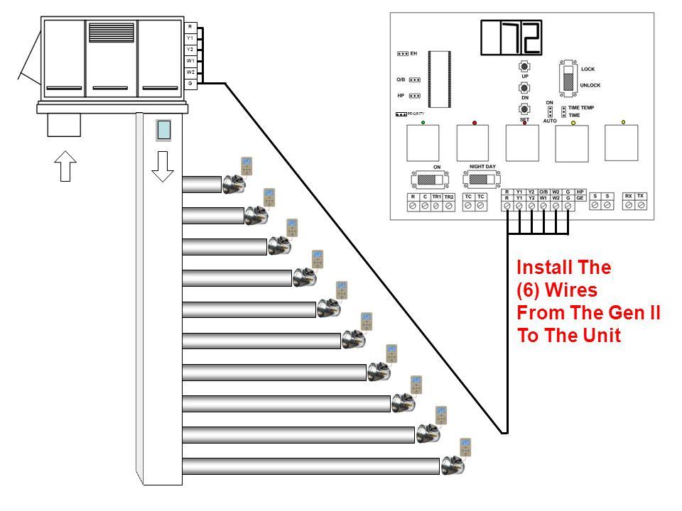 R Y1 Y2 W1 W2 G Install The (6) Wires From The Gen II To The Unit PRIORITY