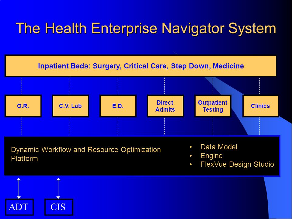 Inpatient Beds: Surgery, Critical Care, Step Down, Medicine ADT CIS O.R.C.V.