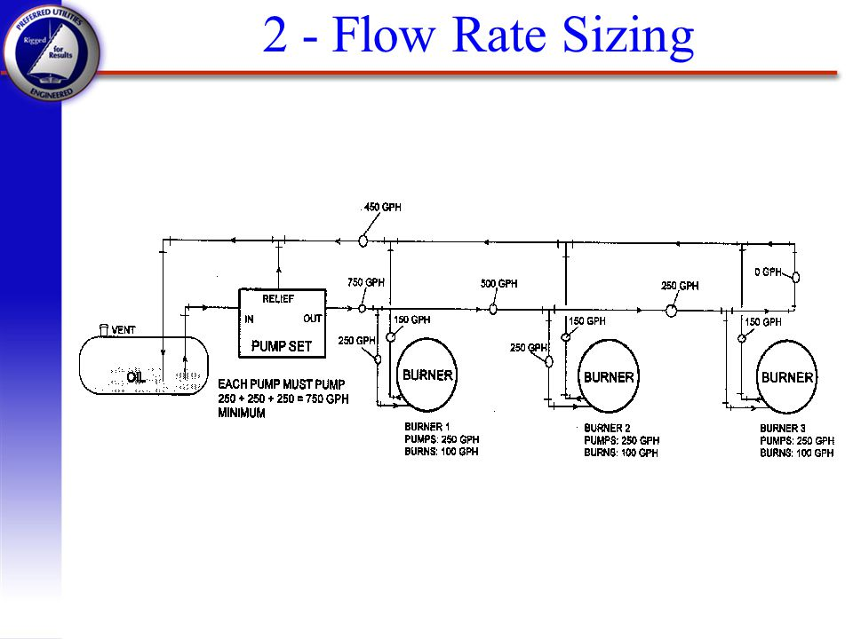2 - Flow Rate Sizing