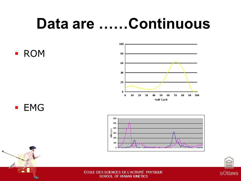 ÉCOLE DES SCIENCES DE LACTIVITÉ PHYSIQUE SCHOOL OF HUMAN KINETICS Data Normalization Other types of data normalization – Normalizing time by the duration of a cycle Ex.