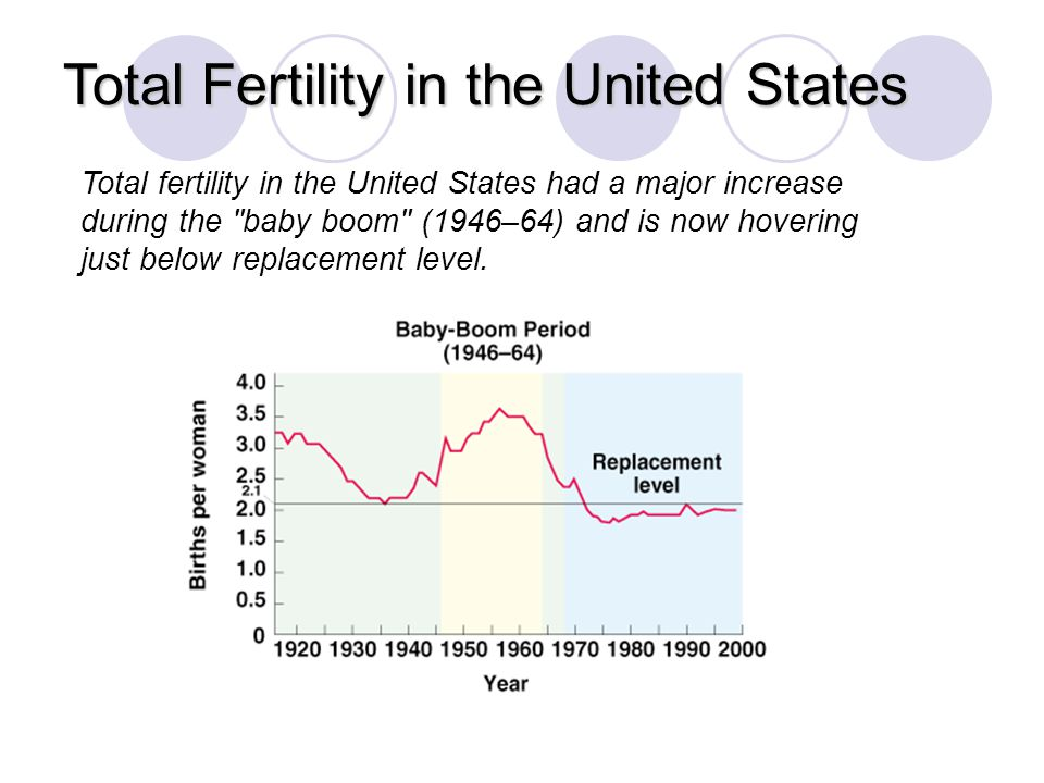Total Fertility in the United States © Brooks/Cole Publishing Company / ITP Fig.11–9 Total fertility in the United States had a major increase during