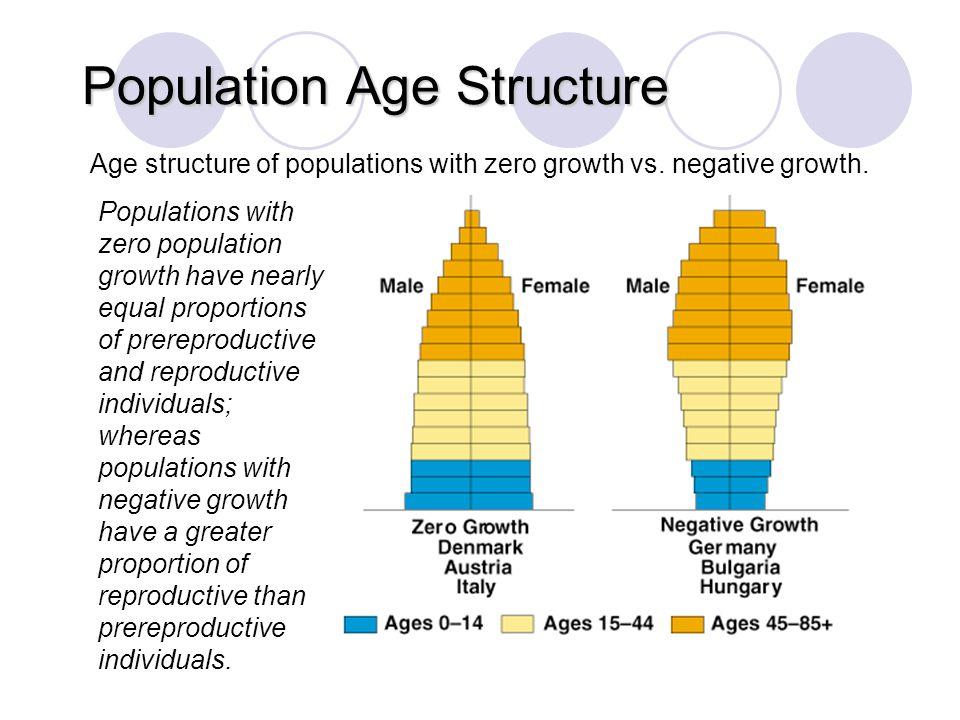 Population Age Structure © Brooks/Cole Publishing Company / ITP Age structure of populations with zero growth vs. negative growth. Fig.11–13b Populati
