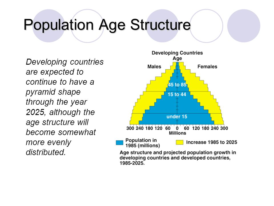 Population Age Structure © Brooks/Cole Publishing Company / ITP Developing countries are expected to continue to have a pyramid shape through the year