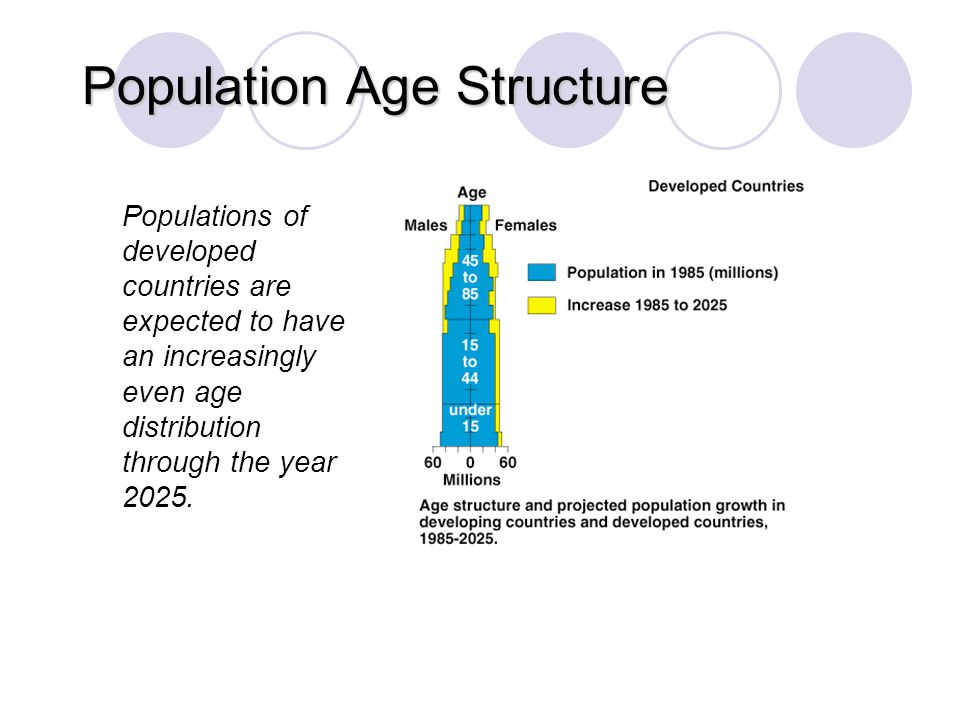 Population Age Structure © Brooks/Cole Publishing Company / ITP Populations of developed countries are expected to have an increasingly even age distr