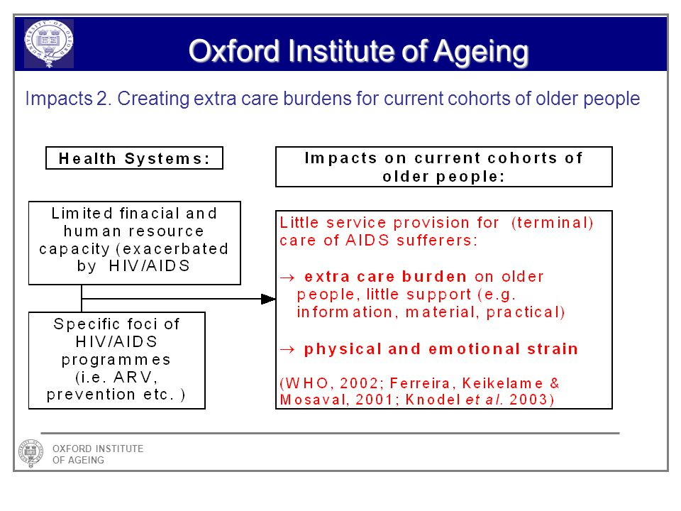 OXFORD INSTITUTE OF AGEING Oxford Institute of Ageing Impacts 2.