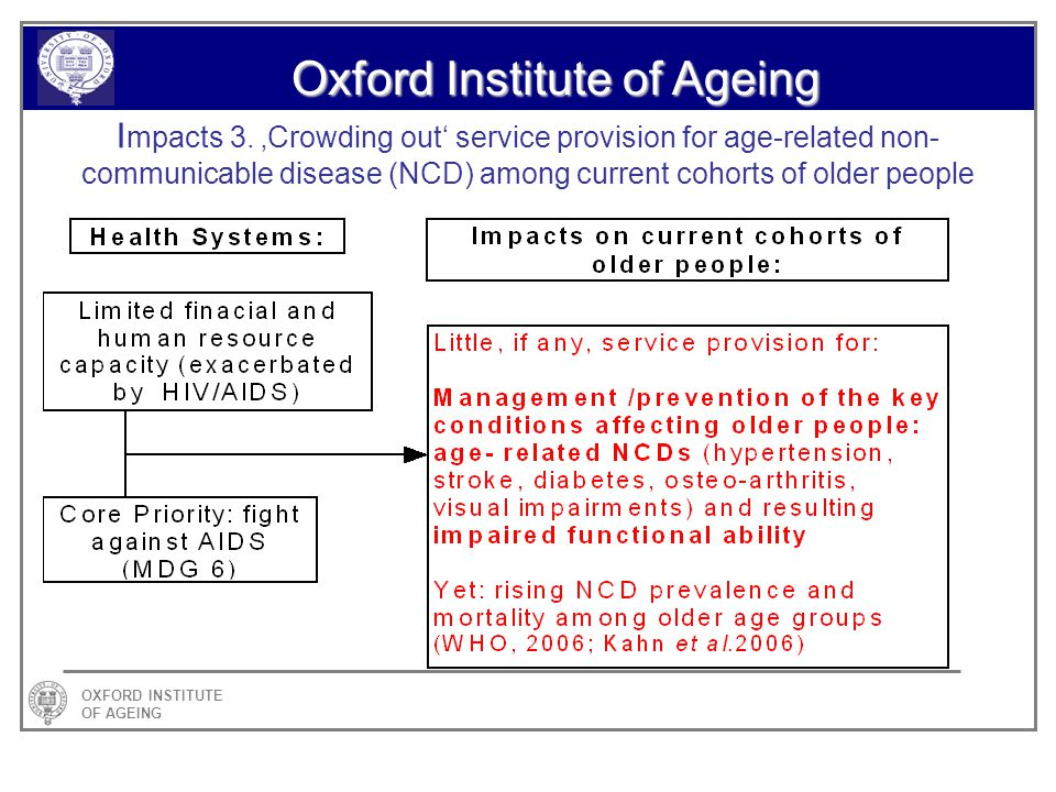 OXFORD INSTITUTE OF AGEING Oxford Institute of Ageing I mpacts 3.