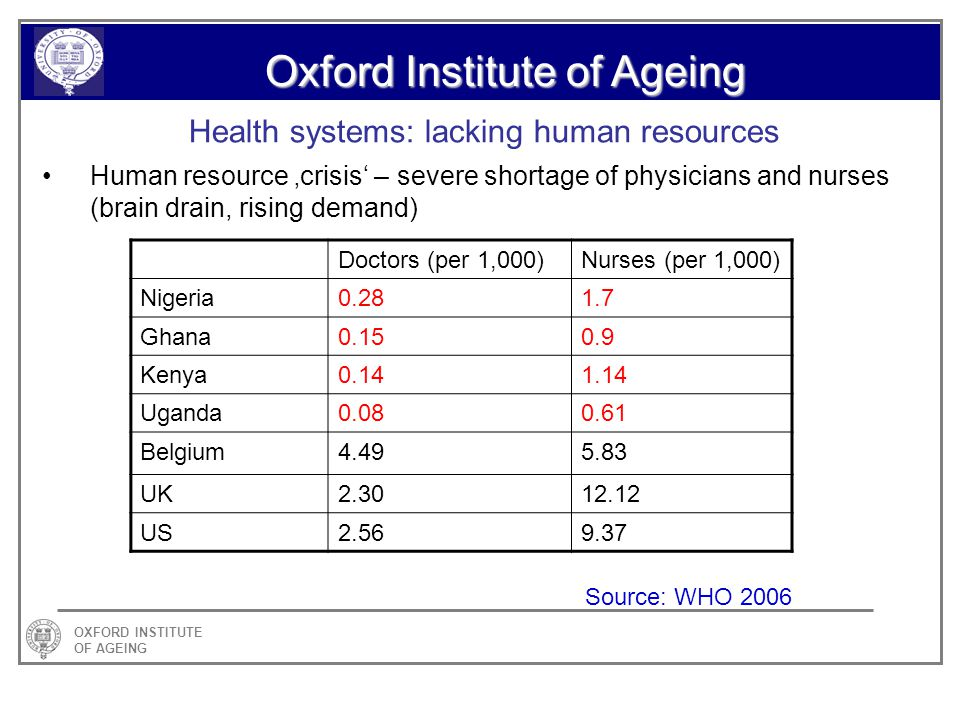 OXFORD INSTITUTE OF AGEING Oxford Institute of Ageing Health systems: lacking human resources Human resource crisis – severe shortage of physicians and nurses (brain drain, rising demand) Doctors (per 1,000)Nurses (per 1,000) Nigeria0.281.7 Ghana0.150.9 Kenya0.141.14 Uganda0.080.61 Belgium4.495.83 UK2.3012.12 US2.569.37 Source: WHO 2006