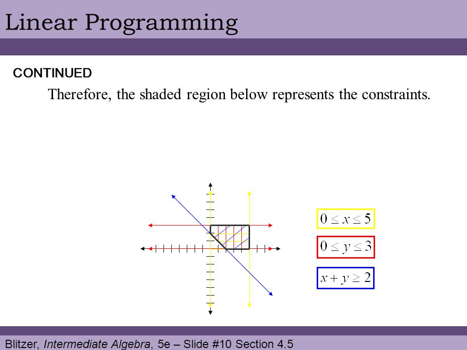 Blitzer, Intermediate Algebra, 5e – Slide #10 Section 4.5 Linear Programming Therefore, the shaded region below represents the constraints.