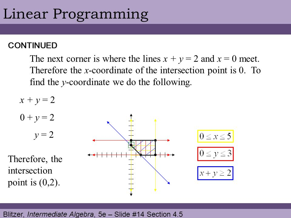 Blitzer, Intermediate Algebra, 5e – Slide #14 Section 4.5 Linear ProgrammingCONTINUED The next corner is where the lines x + y = 2 and x = 0 meet.