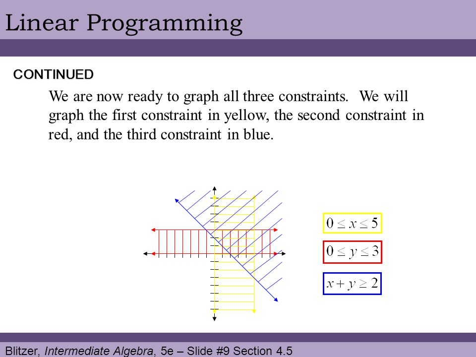 Blitzer, Intermediate Algebra, 5e – Slide #9 Section 4.5 Linear Programming We are now ready to graph all three constraints.