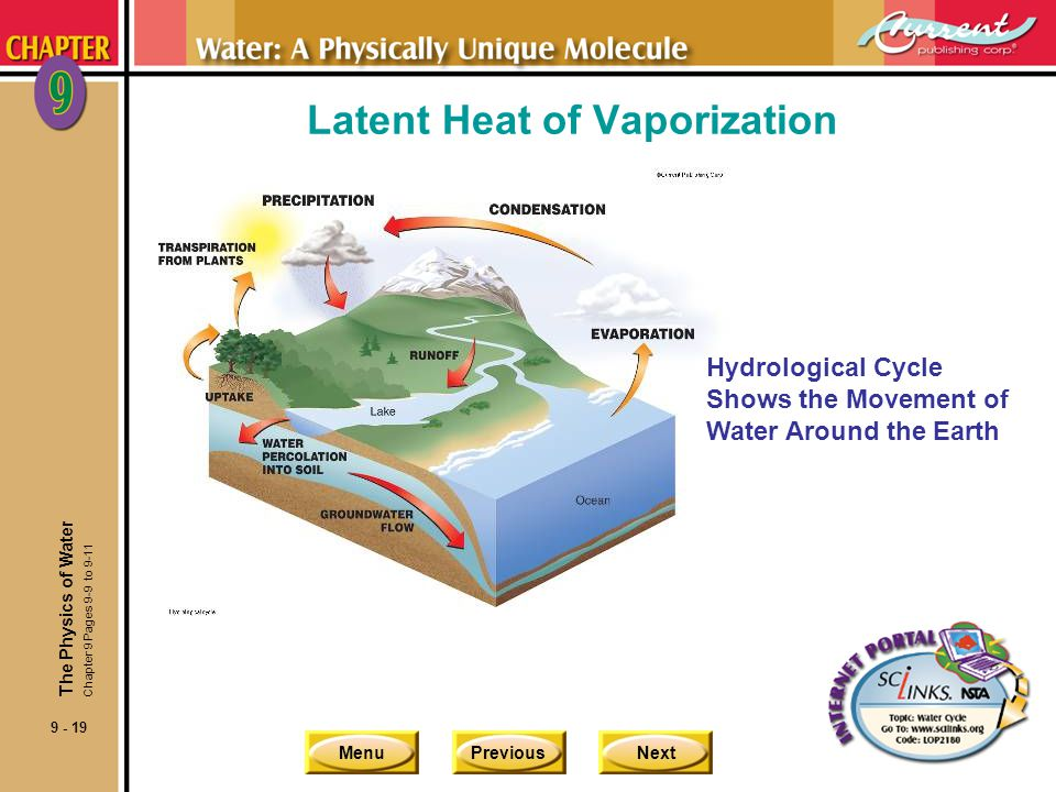MenuPreviousNext 9 - 19 Latent Heat of Vaporization Hydrological Cycle Shows the Movement of Water Around the Earth The Physics of Water Chapter 9 Pag