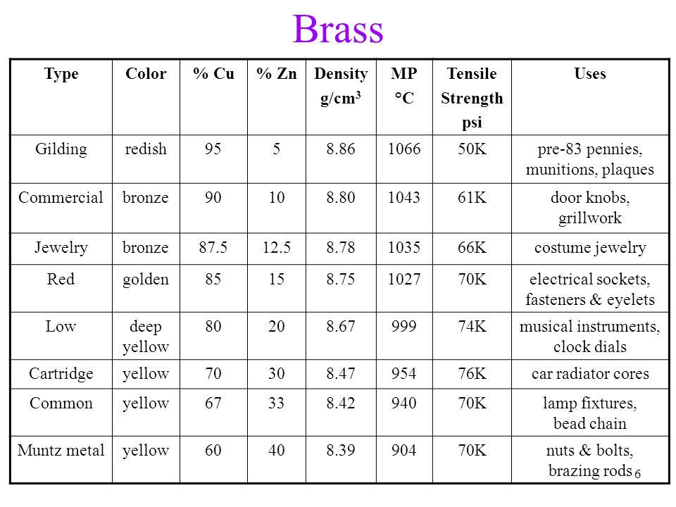 Tro, Chemistry: A Molecular Approach77 KfKf