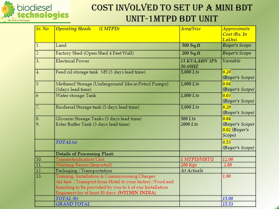 Cost involved to set up a Mini BDT Unit-1Mtpd bdt unit Sr. NoOperating Heads (1 MTPD)Area/SizeApproximate Cost (Rs. In Lakhs) 1Land 500 Sq.ft Buyers S