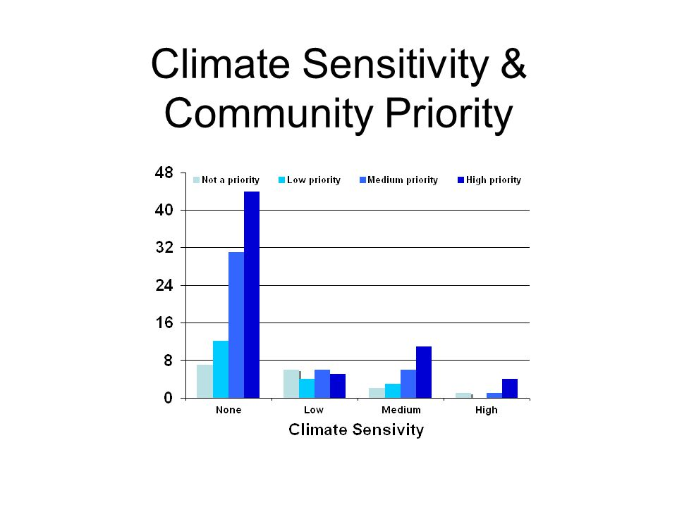Climate Sensitivity & Community Priority