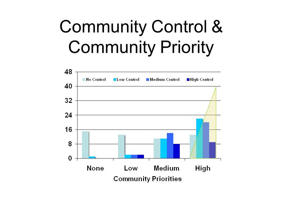 Community Control & Community Priority