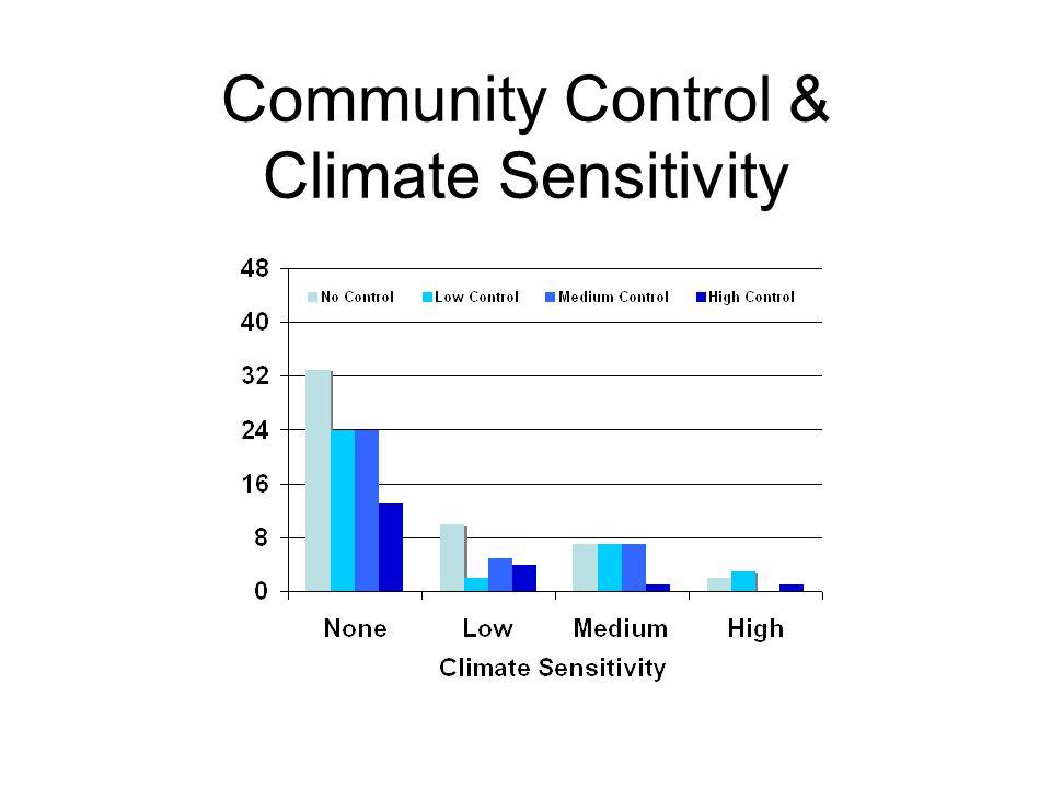 Community Control & Climate Sensitivity
