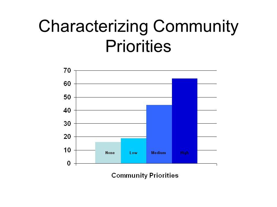 Characterizing Community Priorities