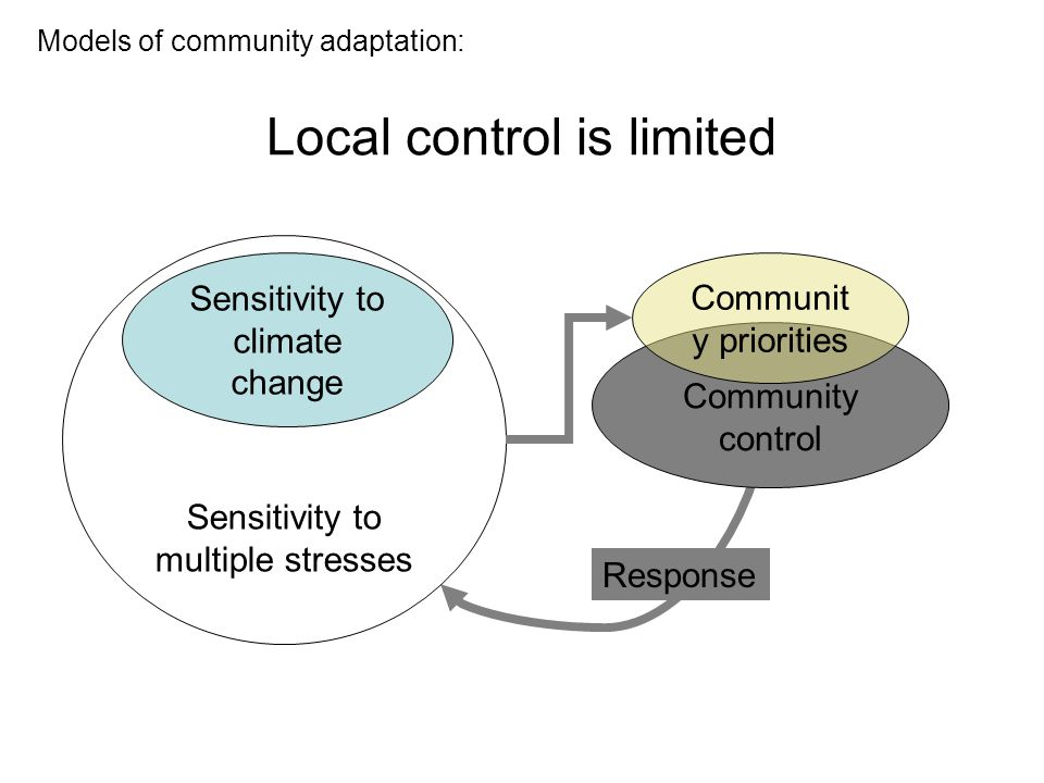 Community control Local control is limited Sensitivity to multiple stresses Sensitivity to climate change Communit y priorities Models of community adaptation: