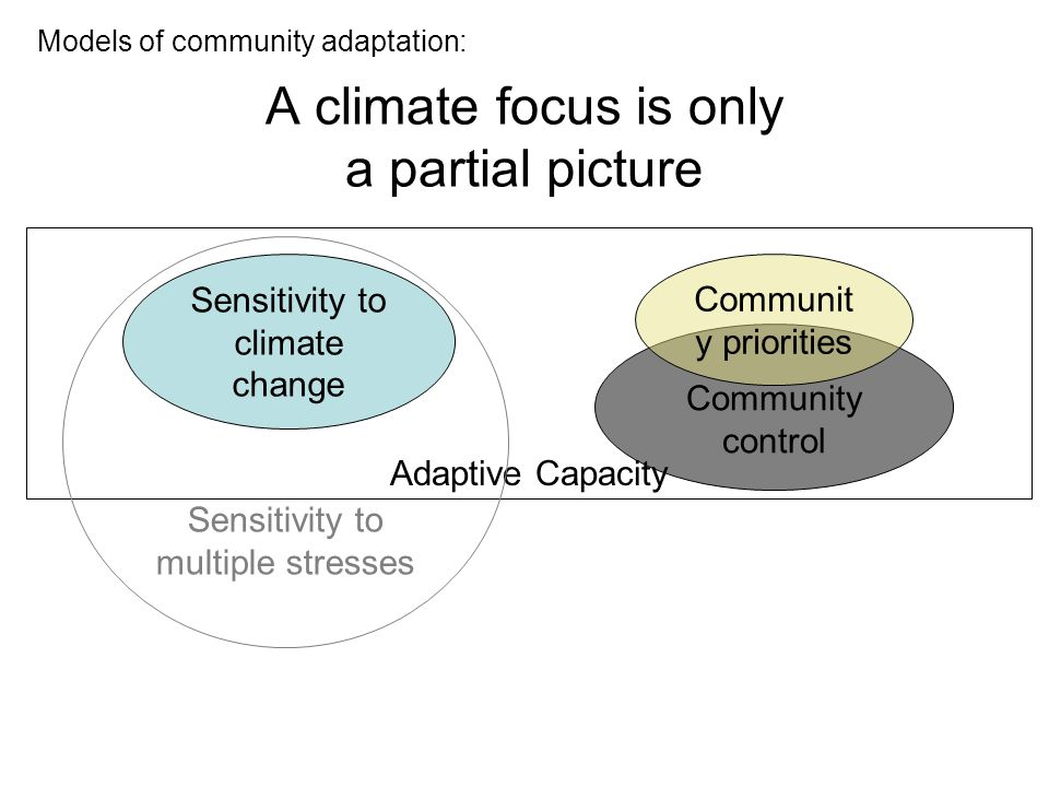 Community control Adaptive Capacity A climate focus is only a partial picture Sensitivity to multiple stresses Sensitivity to climate change Communit y priorities Models of community adaptation: