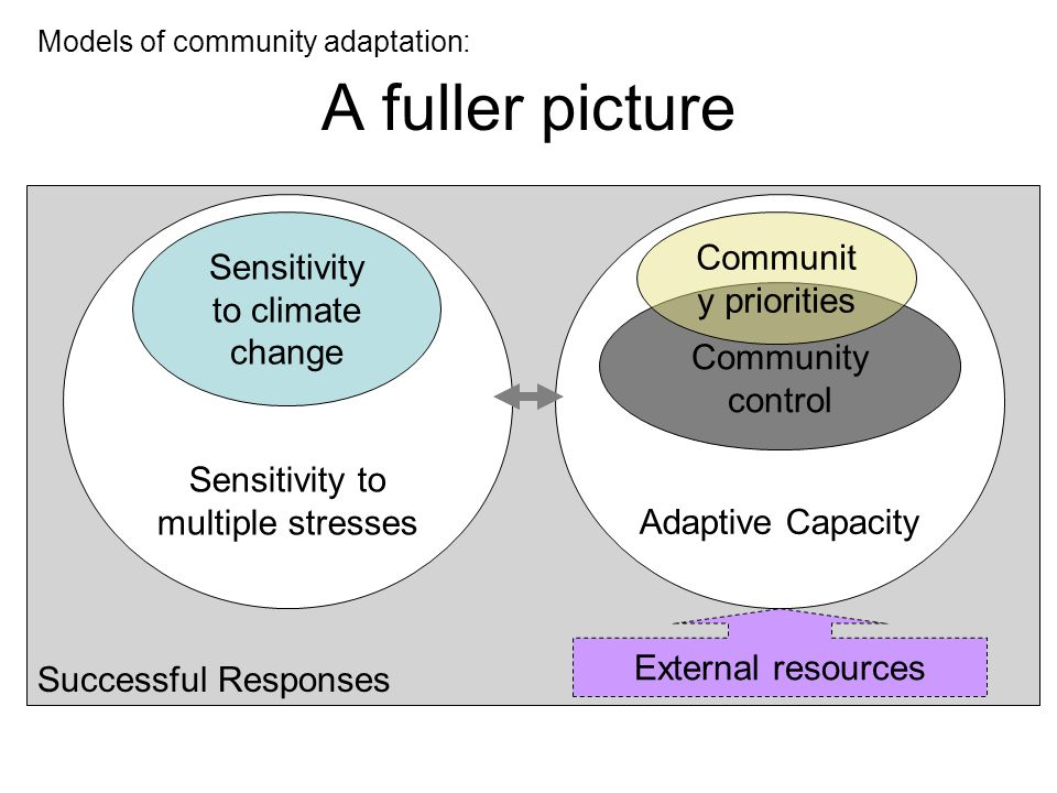 Successful Responses A fuller picture Models of community adaptation: Adaptive Capacity Community control Sensitivity to multiple stresses Sensitivity to climate change Communit y priorities External resources