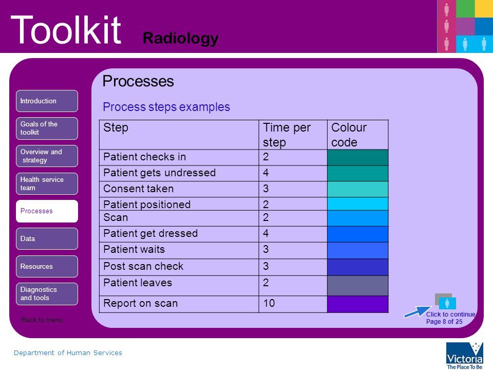 Toolkit Radiology Department of Human Services Process steps examples Processes StepTime per step Colour code Patient checks in2 Patient gets undressed4 Consent taken3 Patient positioned2 Scan2 Patient get dressed4 Patient waits3 Post scan check3 Patient leaves2 Report on scan10 Introduction Goals of the toolkit Overview and strategy Health service team Processes Data Resources Diagnostics and tools Click to continue Page 8 of 25 Back to menu